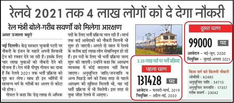 Sarkari Naukri 12th Pass 2021, 10+2 latest Govt Jobs Apply